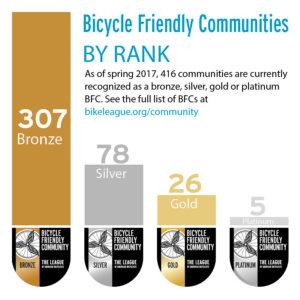 BFCs by rank